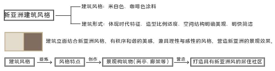 合肥禹洲 旭辉 金科学林春晓景观设计 / 东朗景观