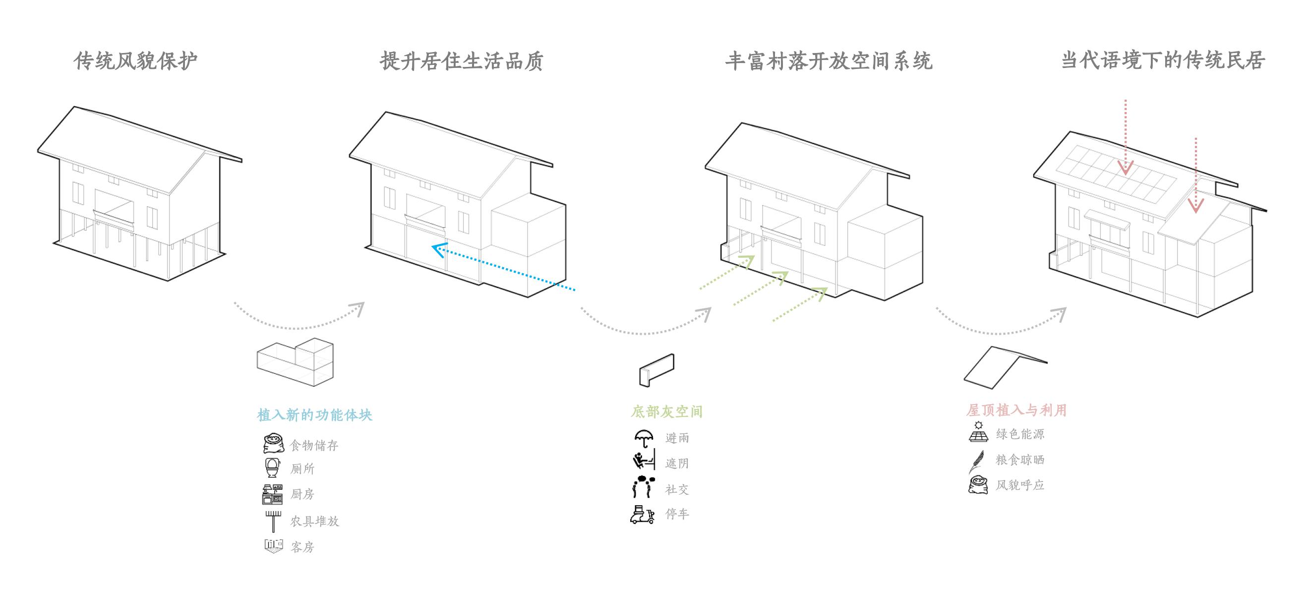 贵州龙塘精准扶贫设计实践 / gad · line+ studio